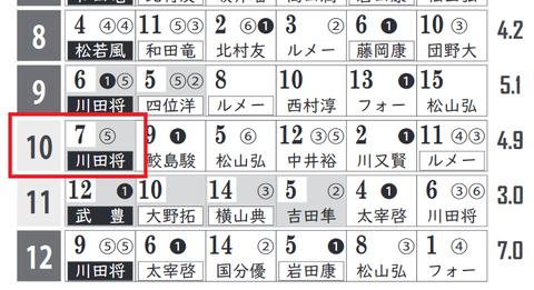 京都10Rの「HBリスト」