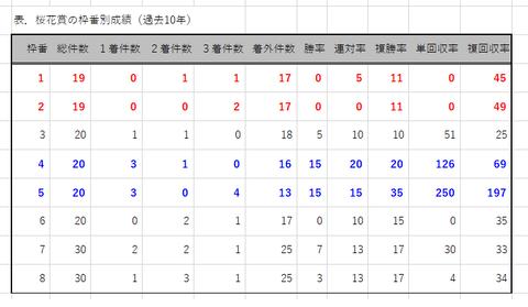 桜花賞の枠番別成績