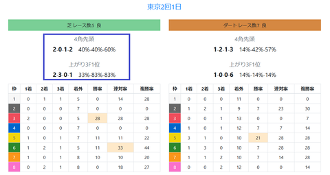 東京の馬場傾向