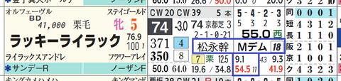 ラッキーライラック(「騎手×厩舎成績」)