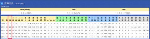 斉藤崇厩舎2