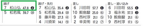 阪神9R4