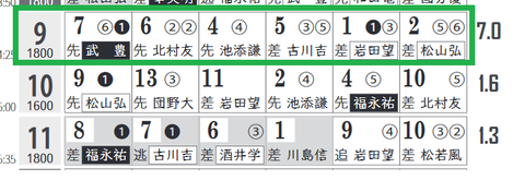 阪神9R0