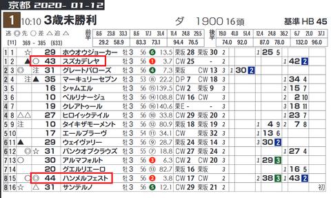 京都1Rの「データシート」