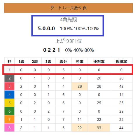 札幌のダート1
