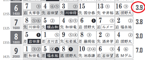 阪神6R0
