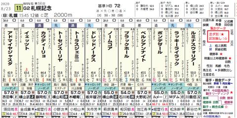 札幌記念の想定