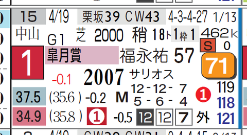 コントレイル(皐月賞)