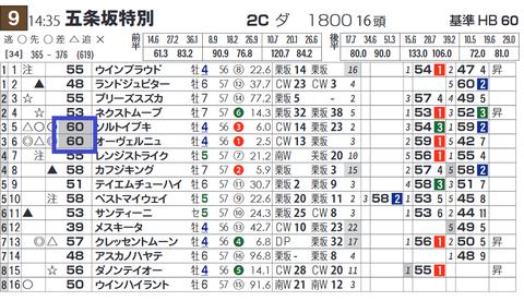 京都9Rの「データシート」