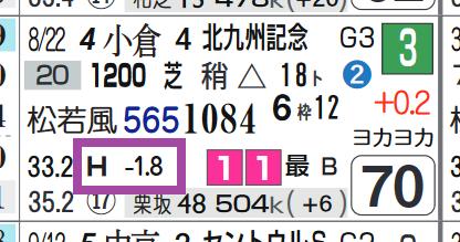 モズスーパーフレア(北九州記念)