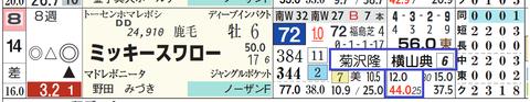 ミッキースワロー(「騎手×厩舎成績」)