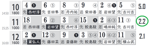 新潟11R0