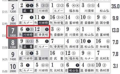 阪神7R0