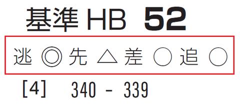 「基準ハイブリッド指数」葵S