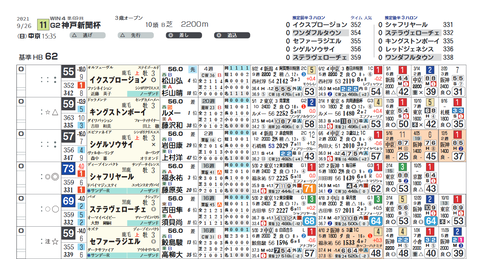 神戸新聞杯の想定版(ライト版)