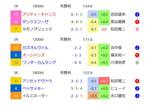 阪神のダート2
