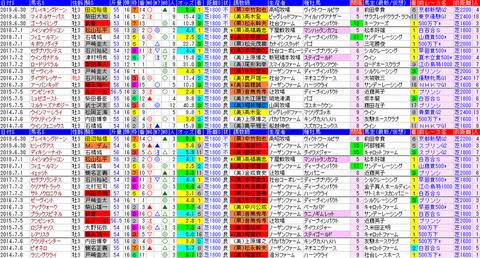「データパック」ラジオNIKKEI賞