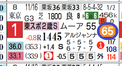 コントレイル(「ハイブリッド指数」=《65》)