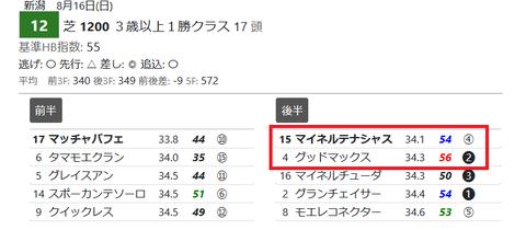 新潟12R4