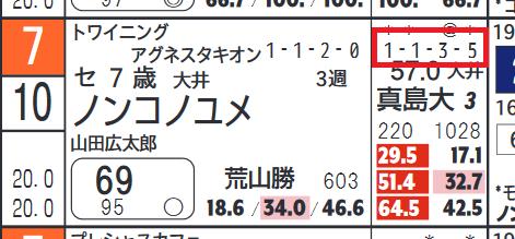 ノンコノユメ「近10走成績」