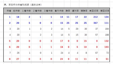 京阪杯の枠番別成績