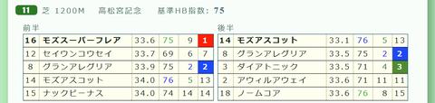 「推定3ハロン」高松宮記念