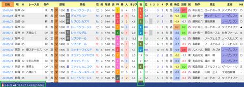 安田隆行厩舎1