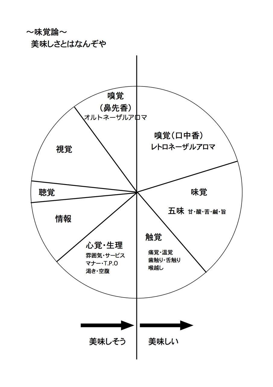 美味しさ円グラフ