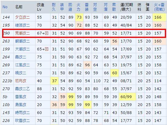 荒潮改二   艦隊これくしょん  艦これ  攻略 Wiki