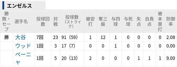 (動画)海外の反応「大谷翔平、7回無失点で2勝目!打撃タイトル10個取り、サイヤング賞に輝くだろう」 のサムネイル