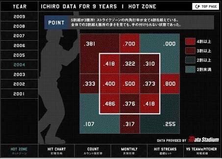 日本人最強野手、イチロー以外いない