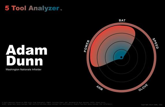 5-tool-adam-dunn1
