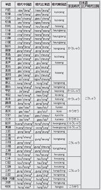 外国人「日本人はなぜ非合理的な漢字を捨ててひらがなだけにしないの?」 ←これ