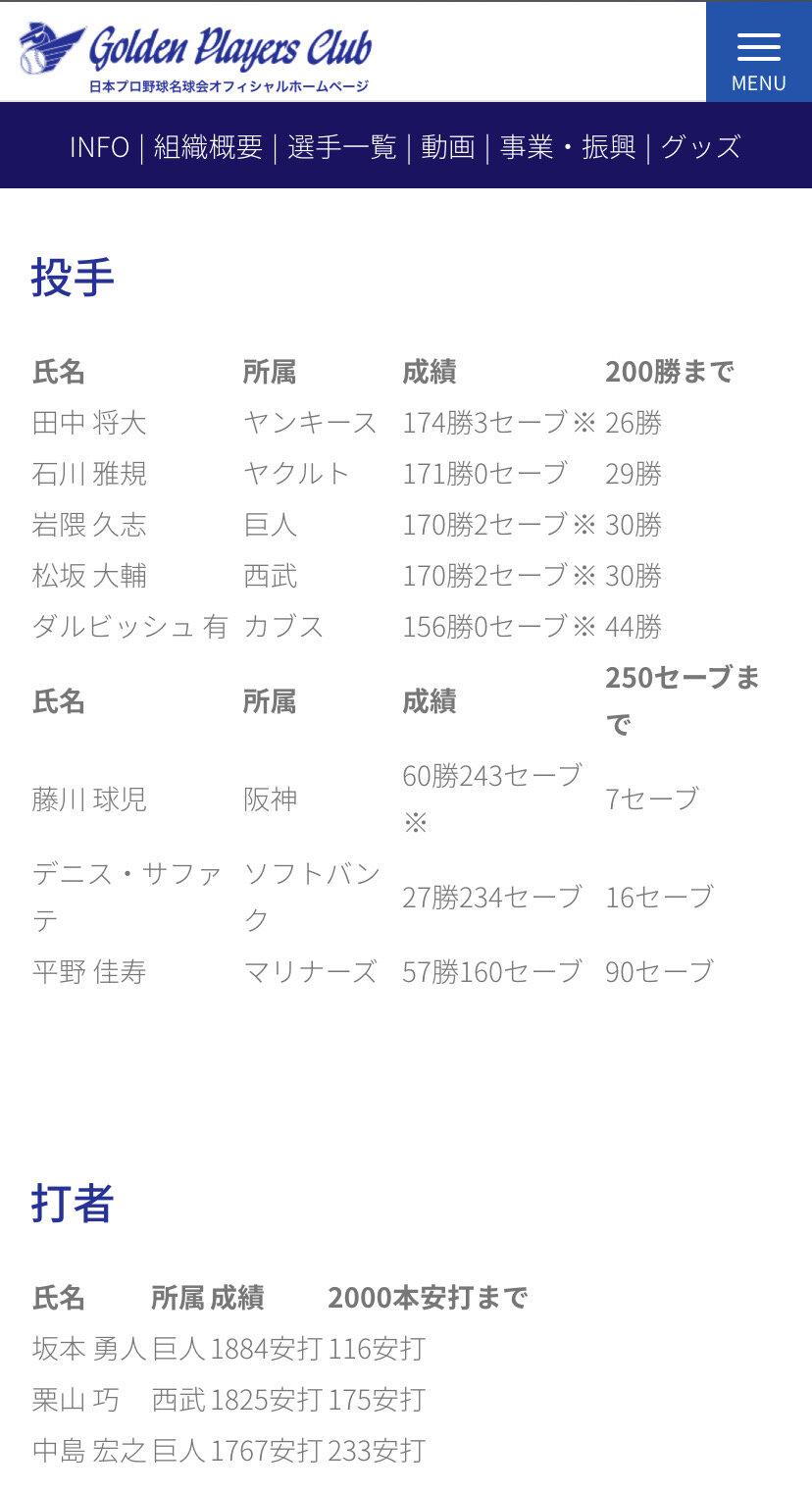 【悲報】田中将大のあとの200勝達成感できそうな投手、誰もいない