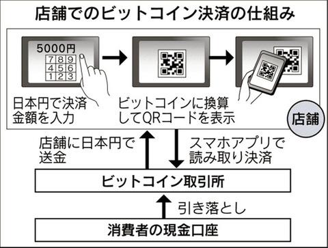 米ペイパル、仮想通貨で支払い可能に ビットコイン高騰: 日本経済新聞