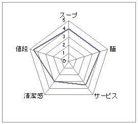 麺屋雀_西淀川_つけ麺