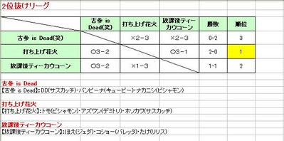 2位抜けリーグ