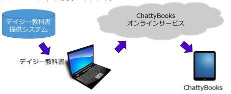 ChattyBooks