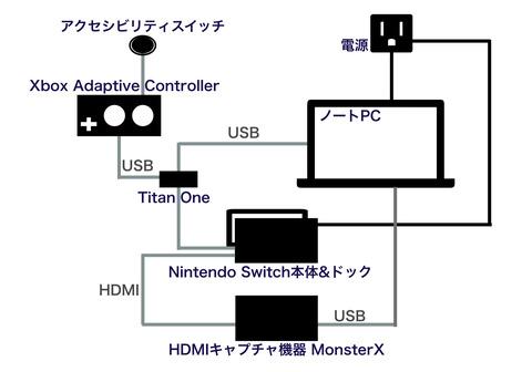 XACでNintendo Switchを操作するための機器構成図