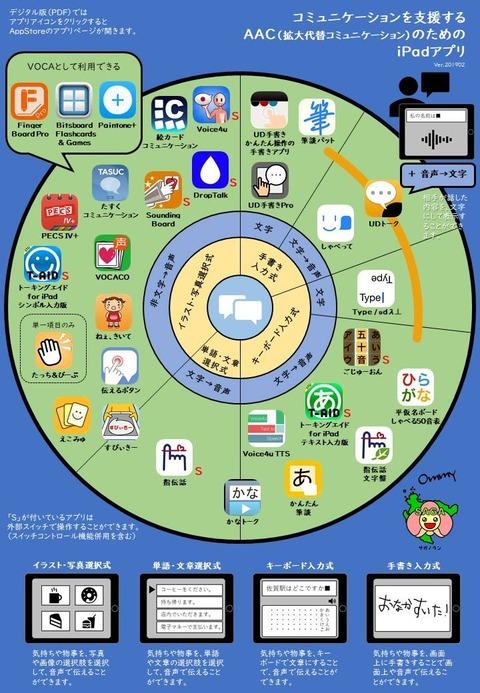 iPad版AACアプリホイール_カラー