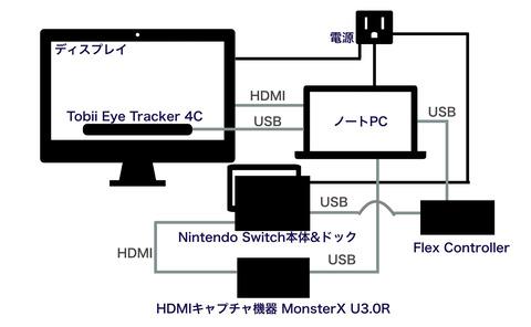 Flex Controllerで視線入力するための機器構成図