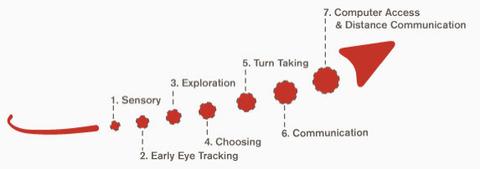 視線入力学習曲線