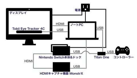NintendoSwitchに視線入力するための機器接続例