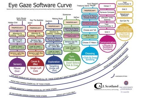 Eye Gaze Software Curve2016
