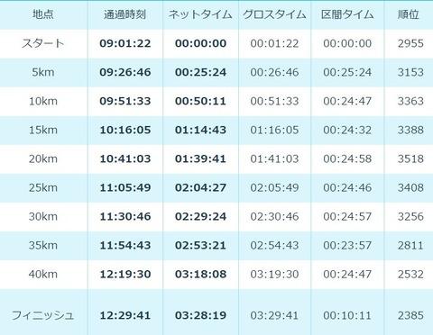 大阪マラソン タイム