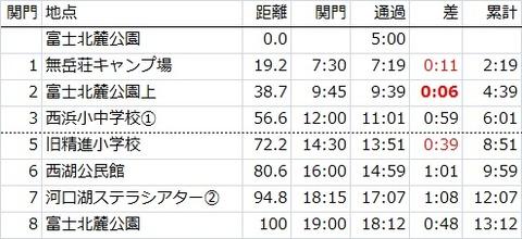チャレ富士ペース