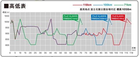チャレ富士高低表
