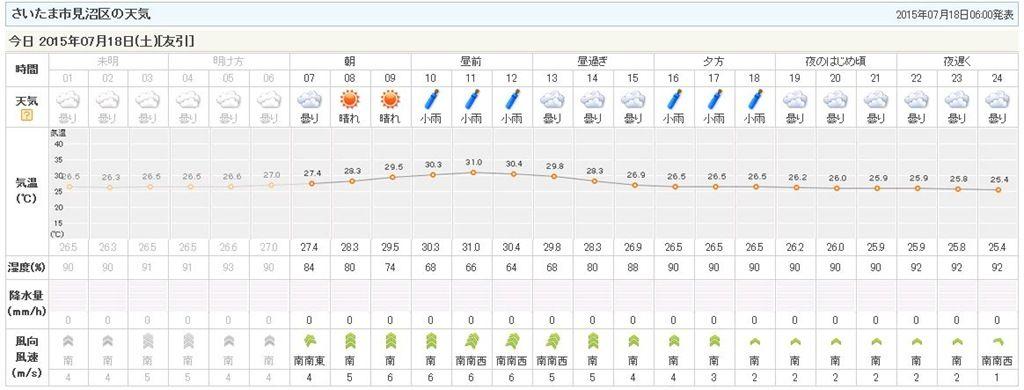 市 天気 予報 さいたま