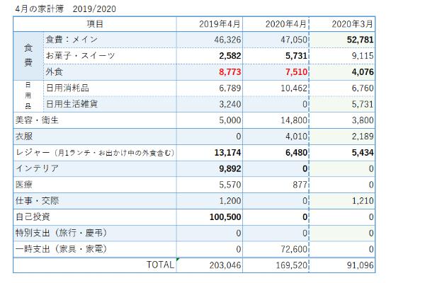 20200429_1_20192020家計簿比較_コロナの影響は?
