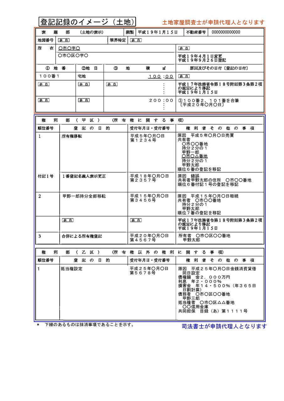土地家屋調査士・行政書士 市川和彦(浜松市)のブログ不動産登記の読み方(土地)                ichikazu007